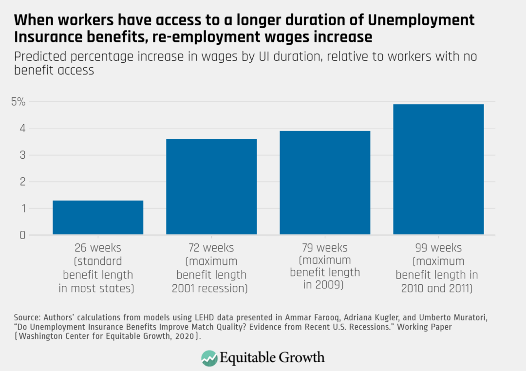 Predicted percentage increase in wages by UI duration, relative to workers with no benefit access