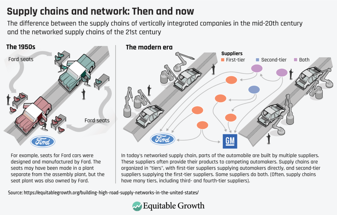 The difference between the supply chain of vertically integrated companies in the mid-20th century and the networked supply chains of the 21st century