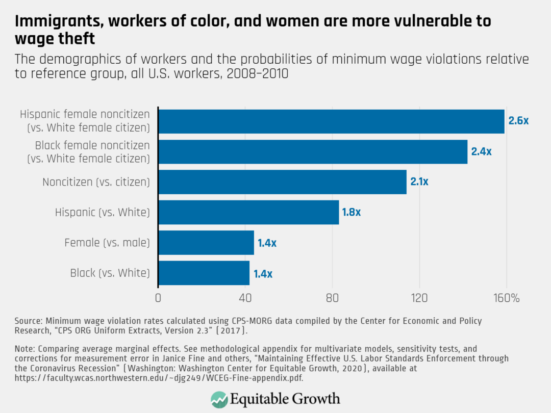 The demographics of workers and the probabilities of minimum wage violations, all workers, 2008–2010
