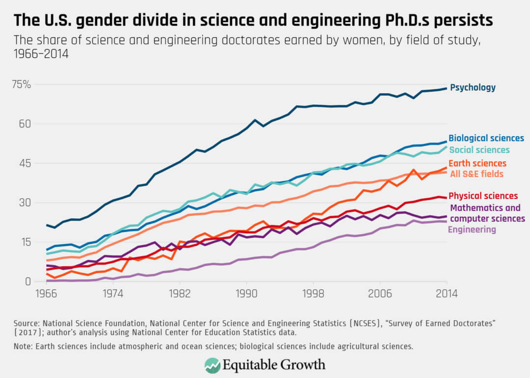 The share of science and engineering doctorates earned by women, by field of study, 1966–2014