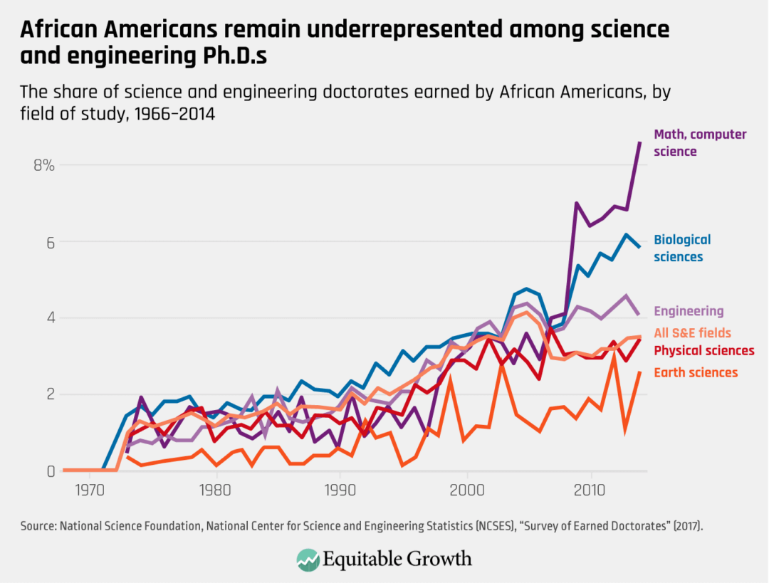 The share of science and engineering doctorates earned by African Americans, by field of study, 1966–2014