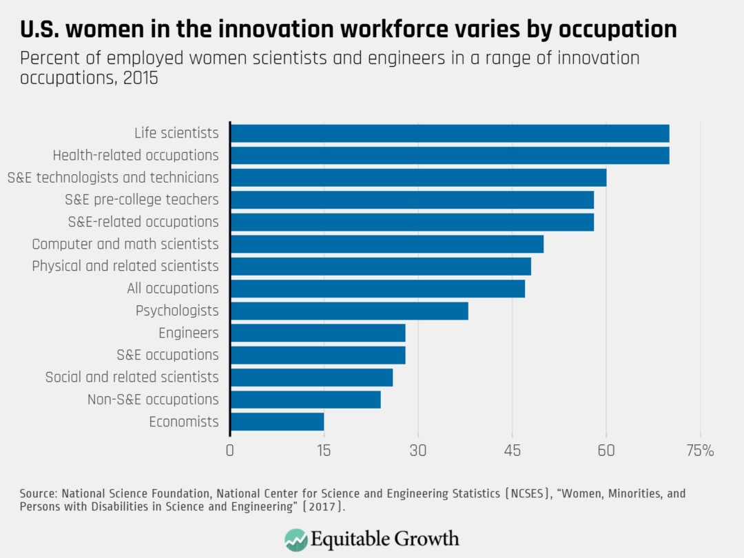 Percent of employed women scientists and engineers in a range of innovation occupations, 2015