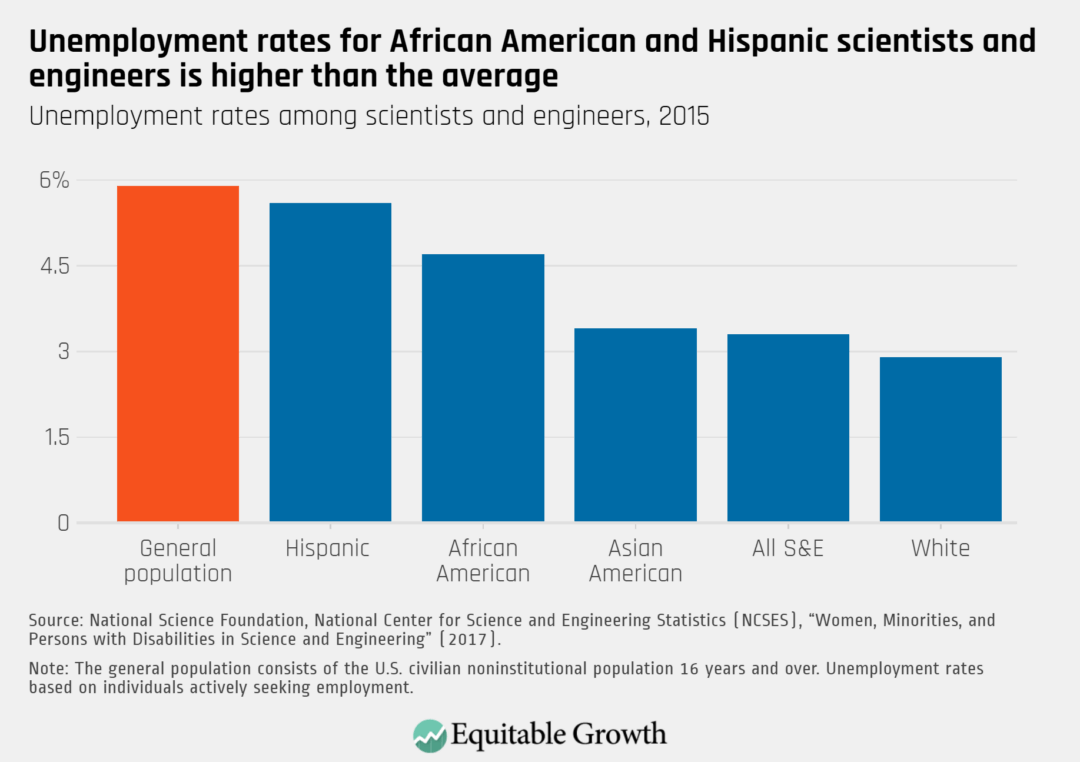 Unemployment rates among scientists and engineers, 2015