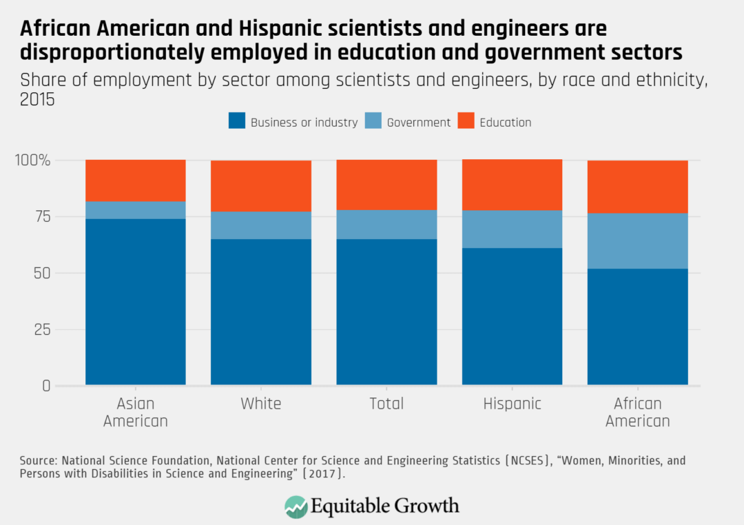 Share of employment by sector among scientists and engineers, by race and ethnicity, 2015