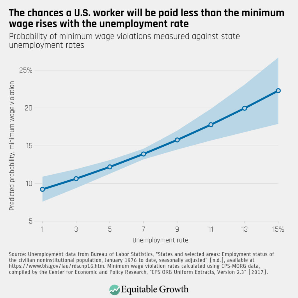 Probability of minimum wage violations measured against state unemployment rates