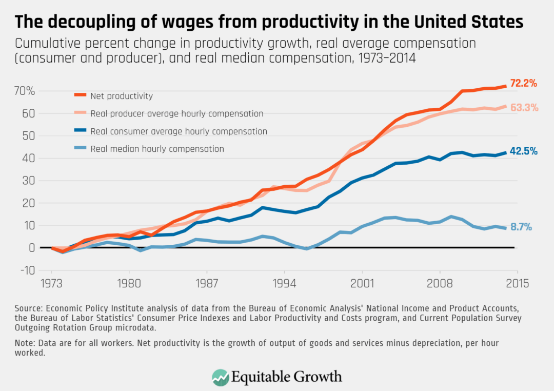 Cumulative percent change in productivity growth, real average compensation (consumer and producer), and real median compensation, 1973–2014
