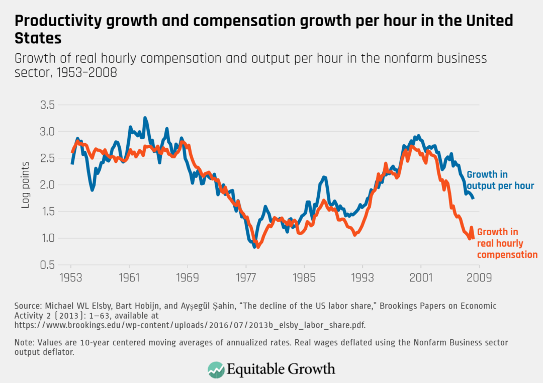 Growth of real hourly compensation and output per hour in the nonfarm business sector, 1953–2008