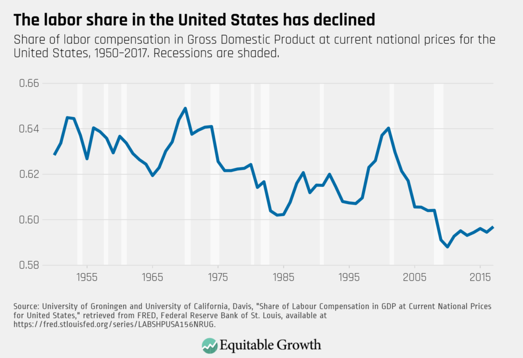 Share of labor compensation in Gross Domestic Product at current national prices for the United States, 1950–2017