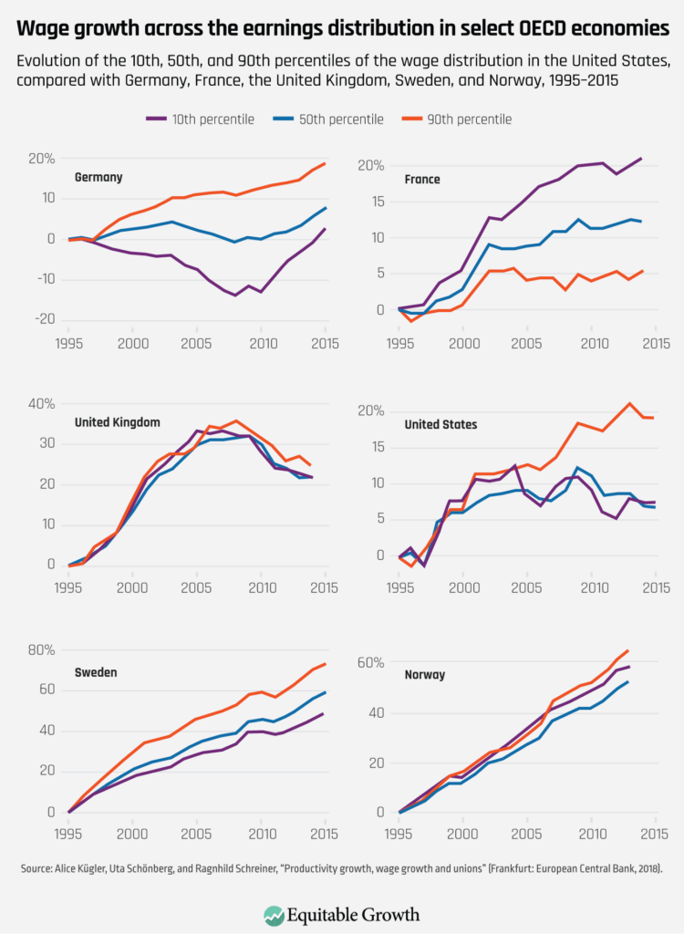 Evolution of the 10th, 50th, and 90th percentiles of the wage distribution in the United States, compared with Germany, France, the United Kingdom, Sweden, and Norway, 1995–2015