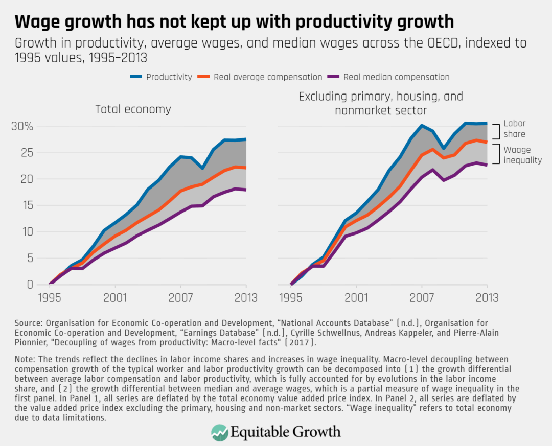 Growth in productivity, average wages, and median wages across the OECD, indexed to 1995 values, 1995–2013