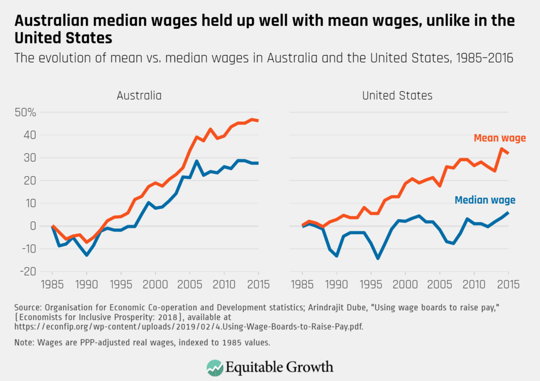 The evolution of mean vs. median wages in Australia and the United States, 1985–2016
