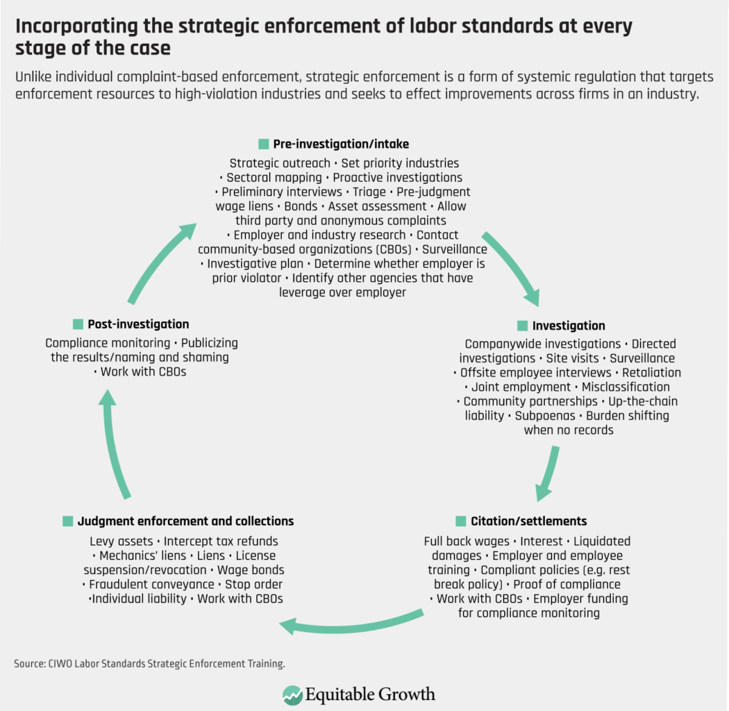 Unlike individual complaint-based enforcement, strategic enforcement is a form of systemic regulation that targets enforcement resources to high-violation industries and seeks to effect improvements across firms in an industry.