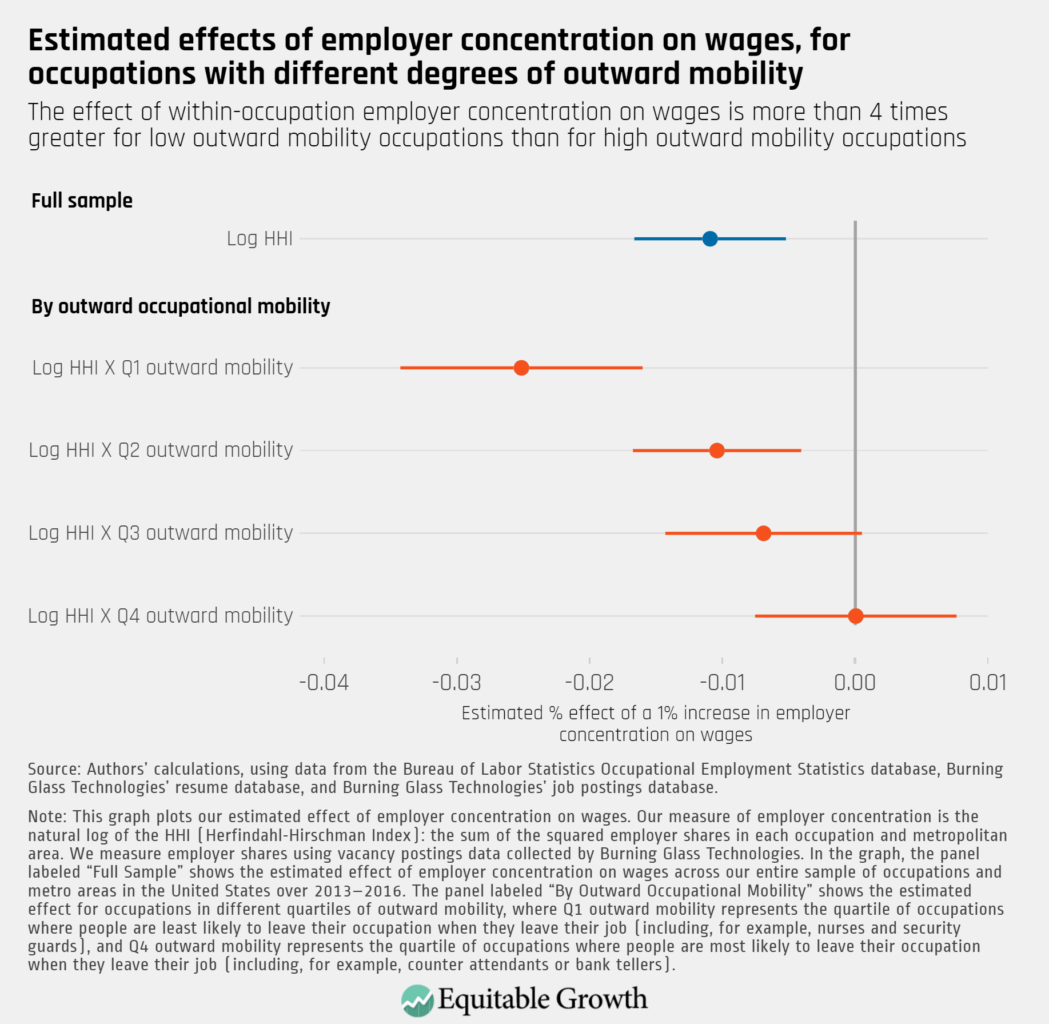 The effect of within-occupation employer concentration on wages is more than 4 times greater for low outward mobility occupations than for high outward mobility occupations