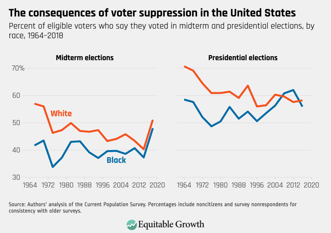 Percent of eligible voters who say they voted in midterm and presidential elections, by race, 1964–2018