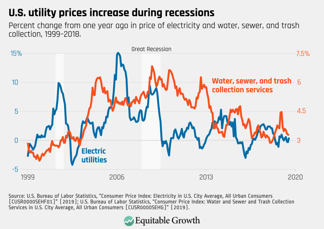 Percent change from one year ago in price of electricity and water, sewer, and trash collection, 1999–2018