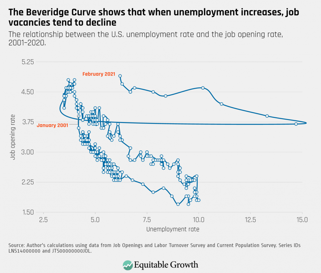 The relationship between the U.S. unemployment rate and the job opening rate, 2001-2020.