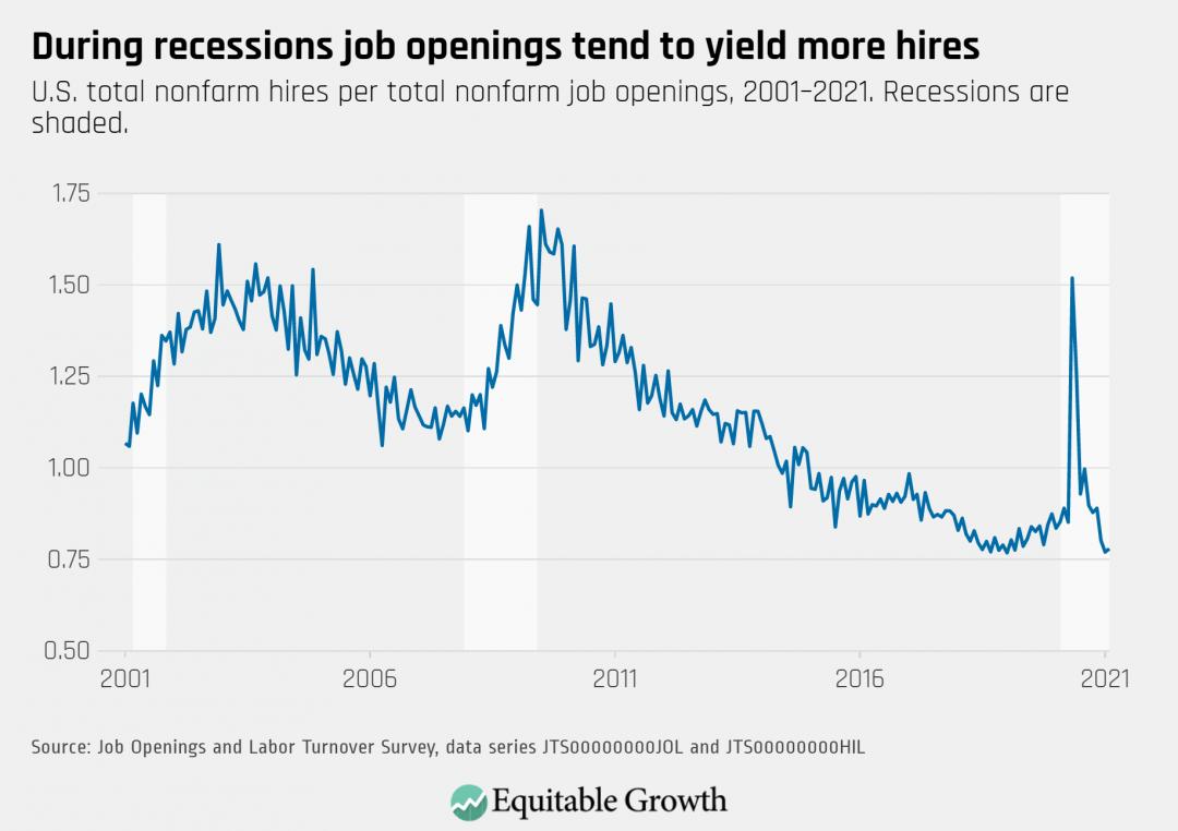 U.S. total nonfarm hires per total nonfarm job openings, 2001-2020. Recessions are shaded.