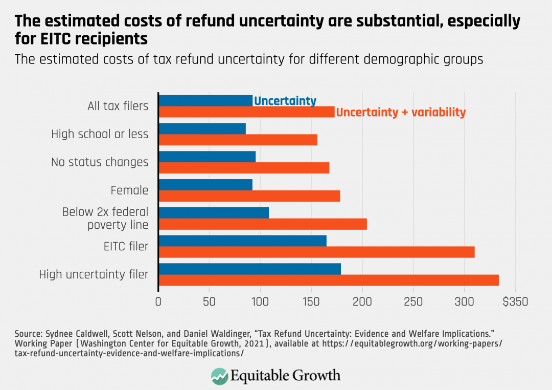 The estimated costs of tax refund uncertainty for different demographic groups