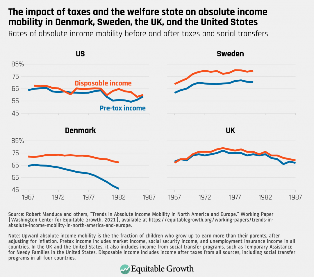 Rates of absolute mobility before and after taxes and social transfers