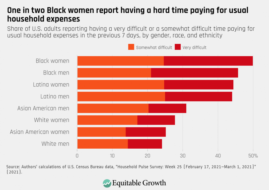 Share of U.S. adults reporting having a very difficult or somewhat difficult time paying for usual household expenses in the previous 7 days, by gender, race, and ethnicity