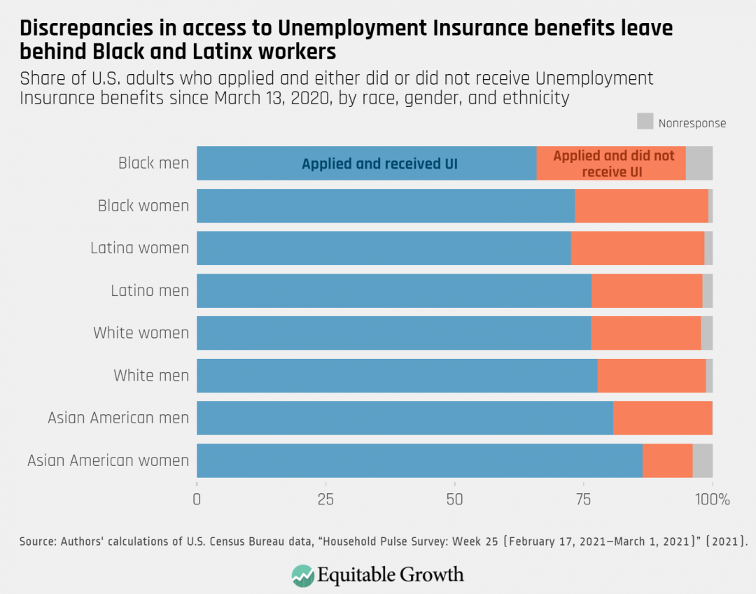 Share of U.S. adults who applied and either did or did not receive Unemployment Insurance benefits since March 13, 2020, by race, gender, and ethnicity