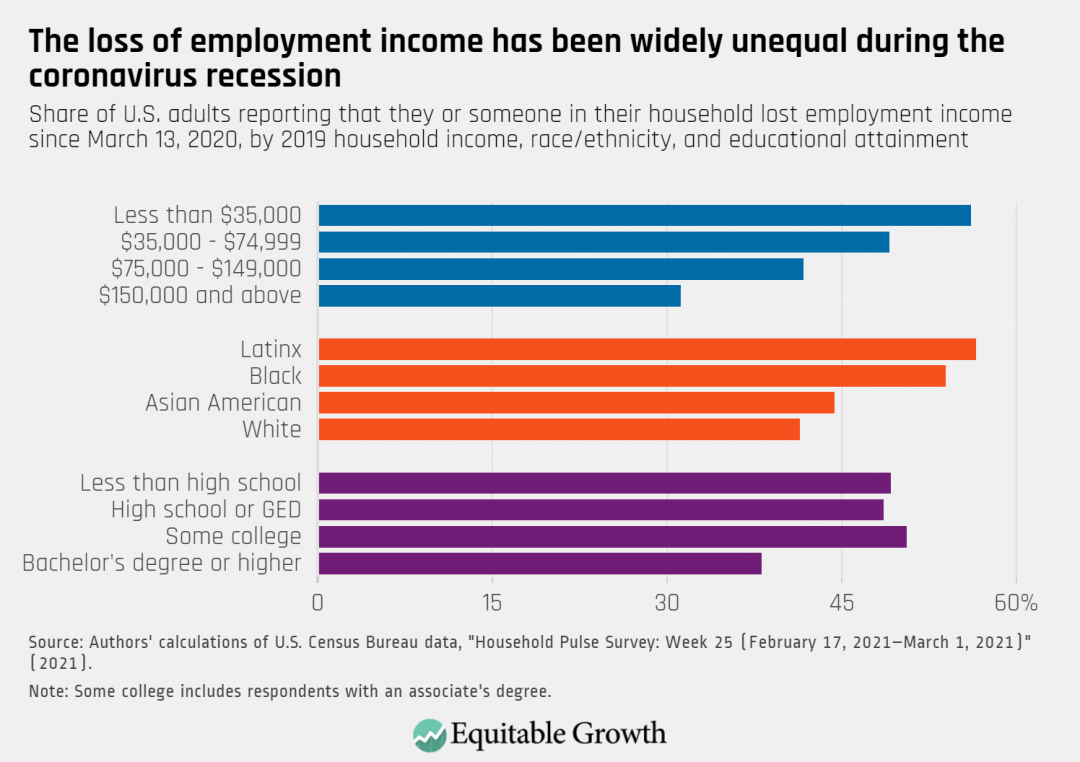 Share of U.S adults reporting that they or someone in their household lost employment income since March 13, 2020, by 2019 household income, race/ethnicity, and educational attainment