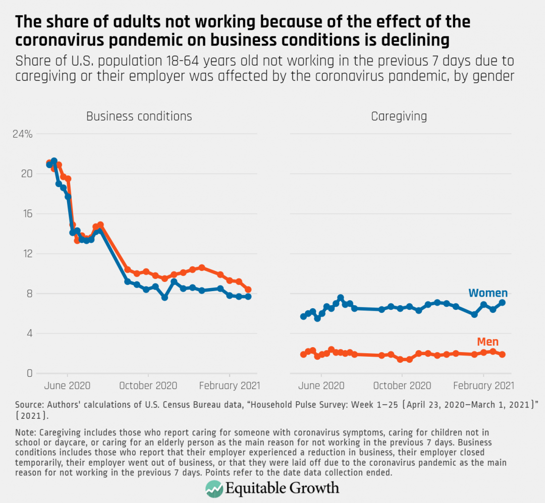 Share of U.S. population 18-64 years old not working in the previous 7 days due to caregiving or their employer was affected by the coronavirus pandemic, by gender