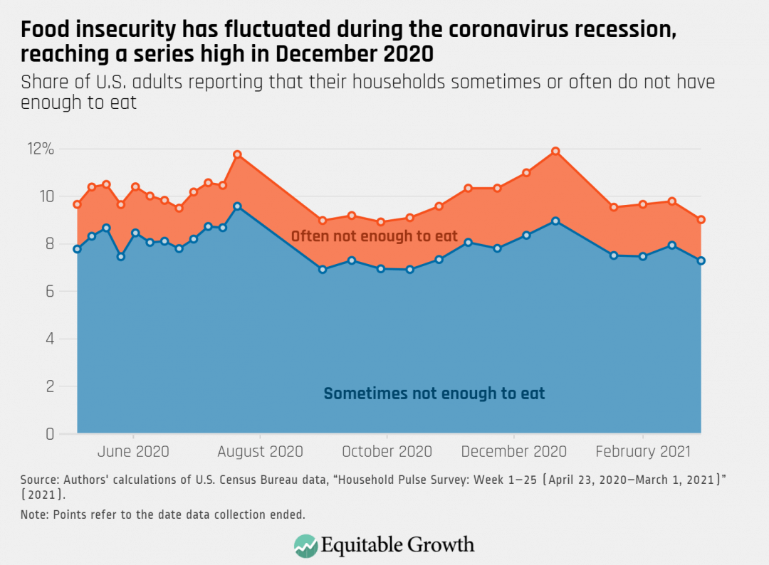 Share of U.S. adults reporting that their households sometimes or often do not have enough to eat