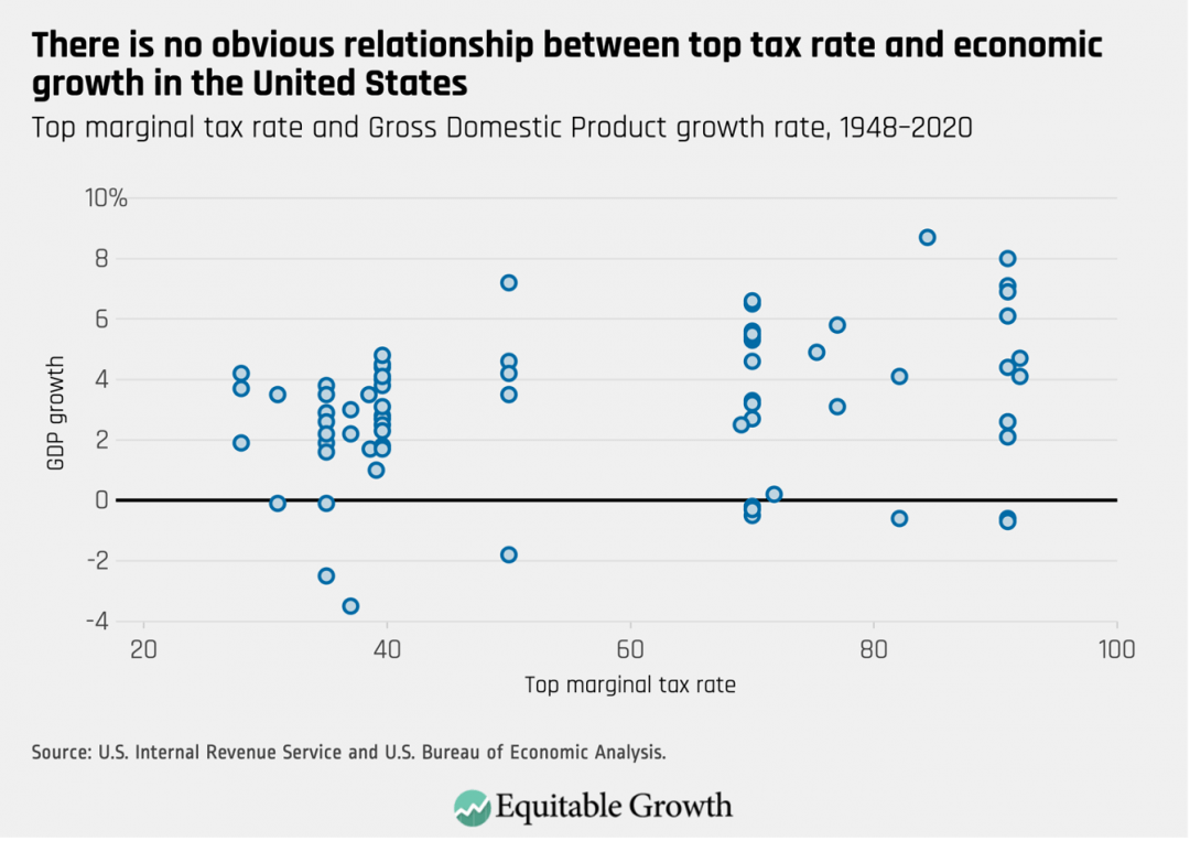 Top marginal tax rate and Gross Domestic Product growth rate, 1948-2020