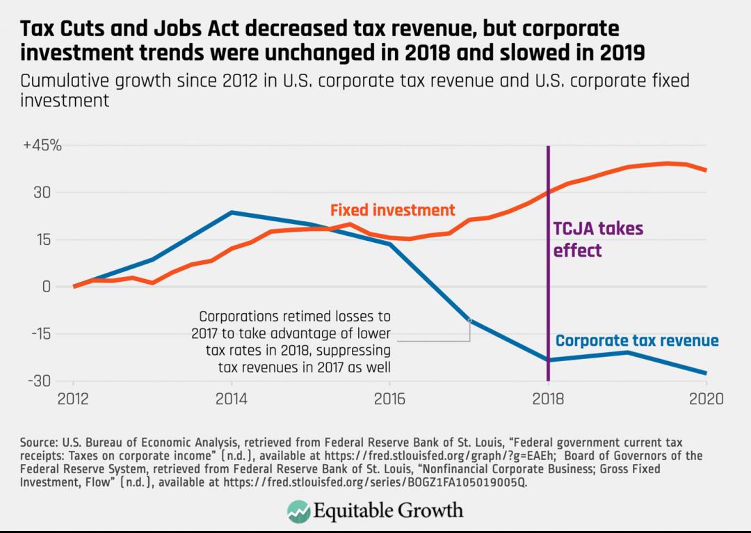 Cumulative growth since 2012 in U.S. corporate tax revenue and U.S. corporate fixed investment