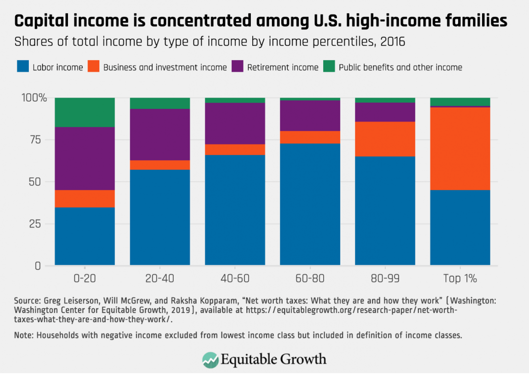 Shares of total income by type of income by income percentiles, 2016