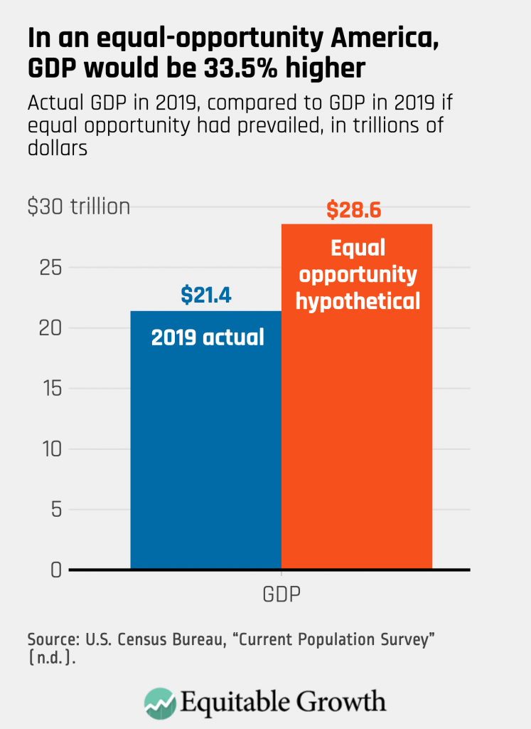 Actual GDP in 2019, compared to GDP in 2019 if equal opportunity had prevailed, in trillions of dollars