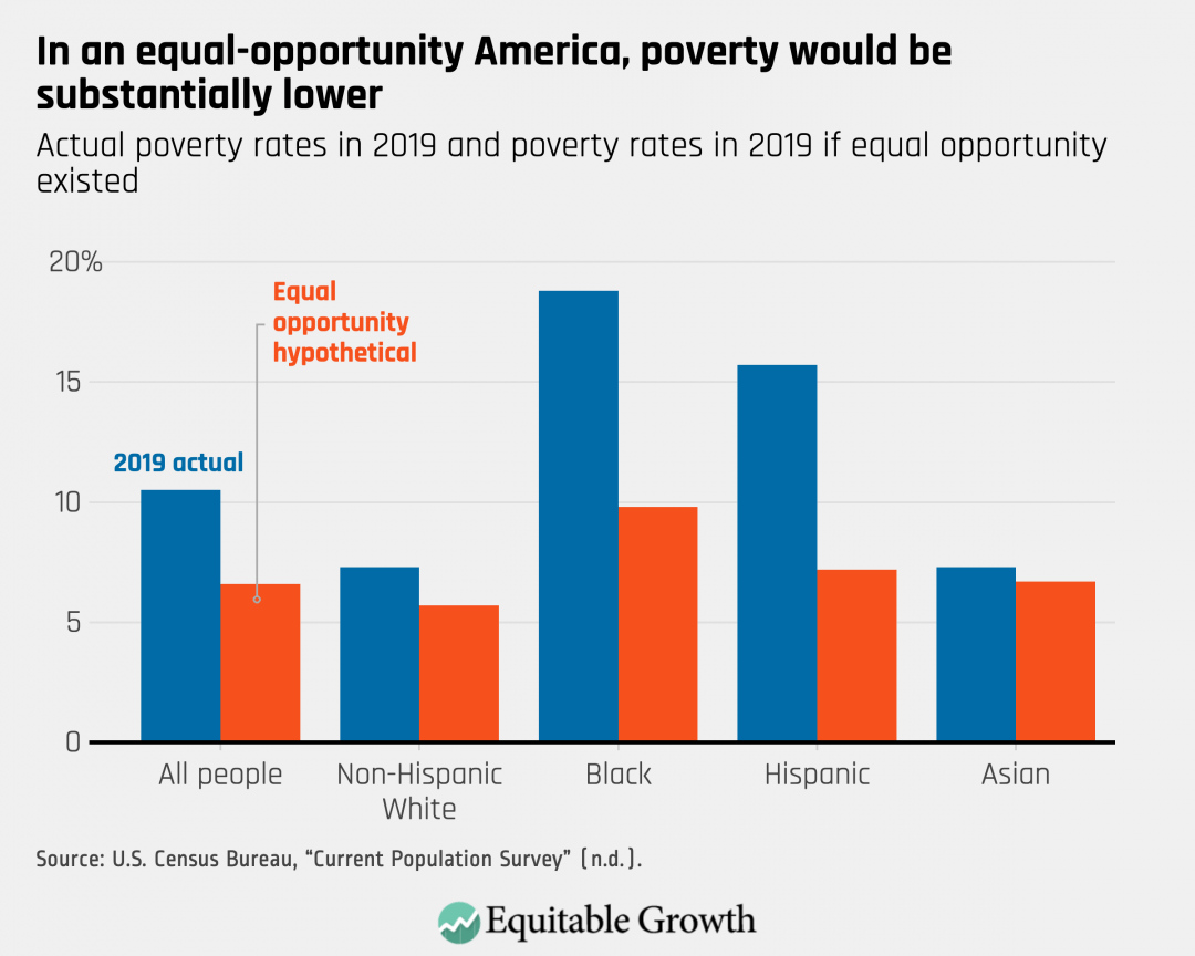 Actual poverty rates in 2019 and poverty rates in 2019 if equal opportunity existed