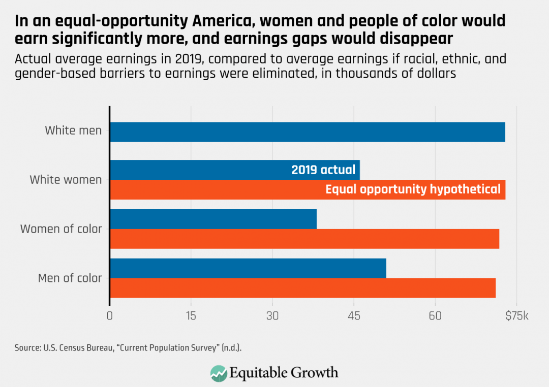 Actual average earnings in 2019, compared to average earnings if racial, ethnic, and gender-based barriers to earning were eliminated, in thousands of dollars