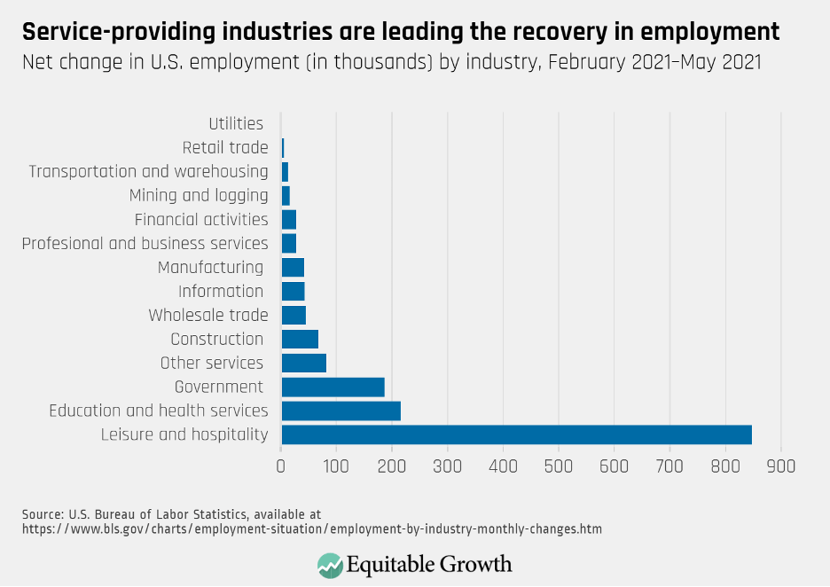 Net change in U.S. employment (in thousands) by industry, February 2021-May 2021