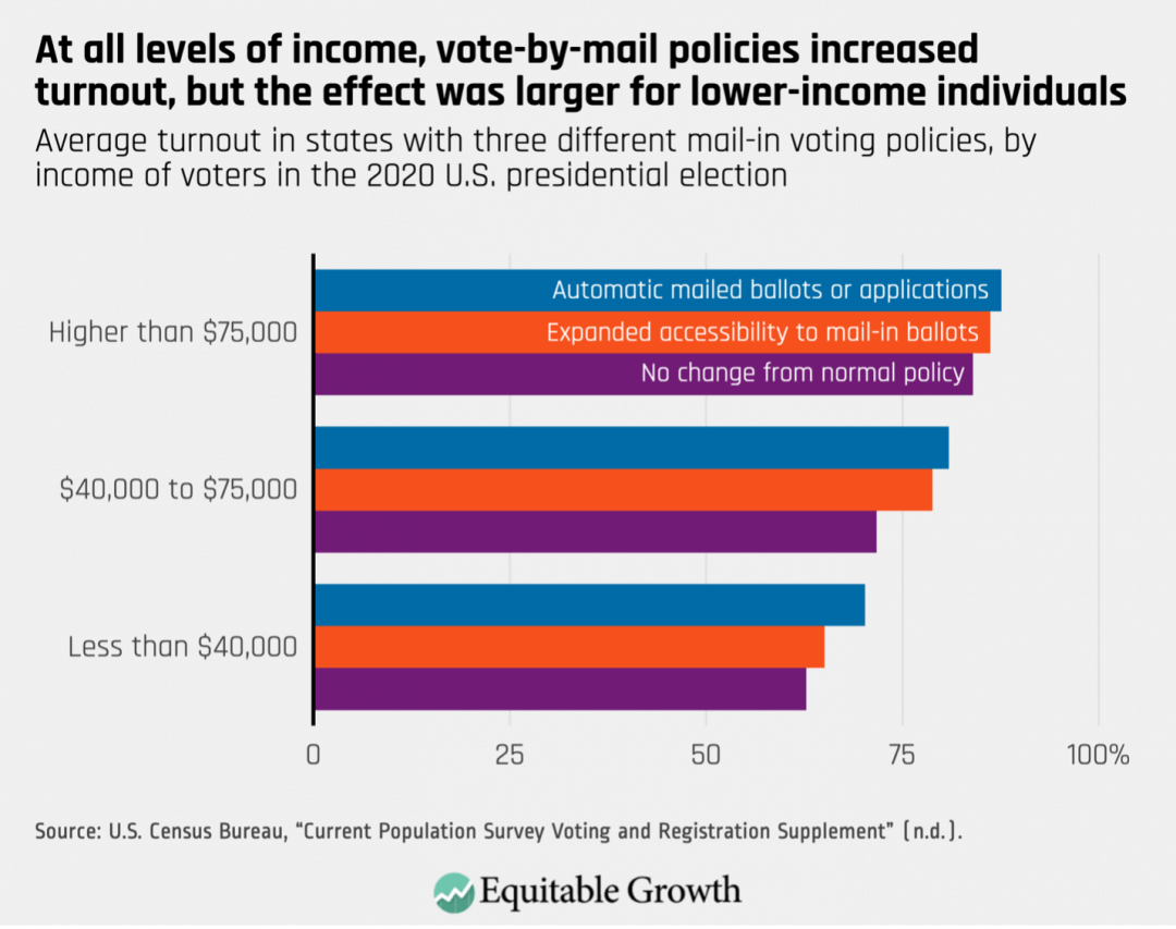 Average turnout in states with three different mail-in voting policies, by income of voters in the 2020 U.S. presidential election