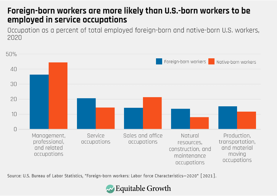 Occupation as a percent of total employed foreign-born and native-born U.S. workers, 2020