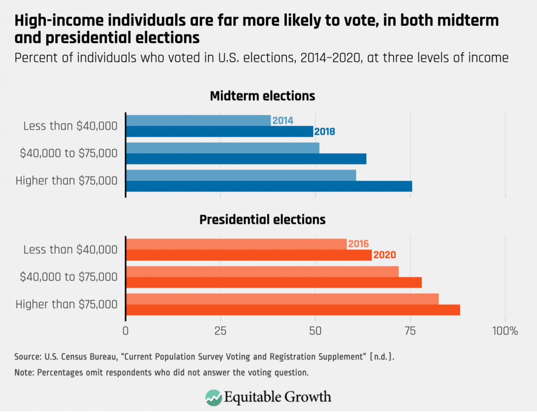 Percent of individuals who voted in U.S. elections, 2014-2020, at three levels of income