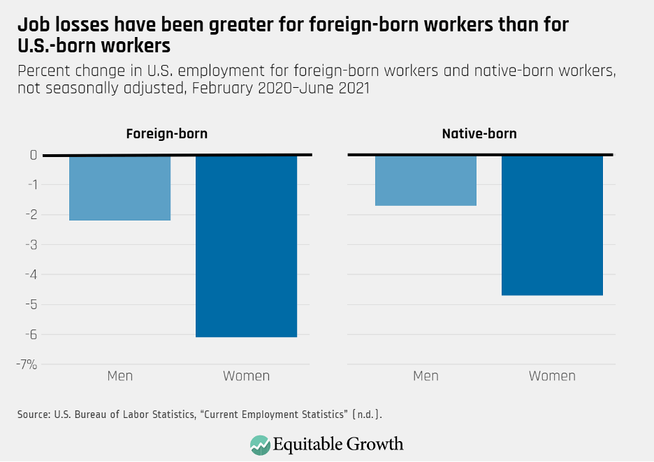 Percent change in U.S. employment for foreign-born workers and native-born workers, not seasonally adjusted, February 2020-June2021