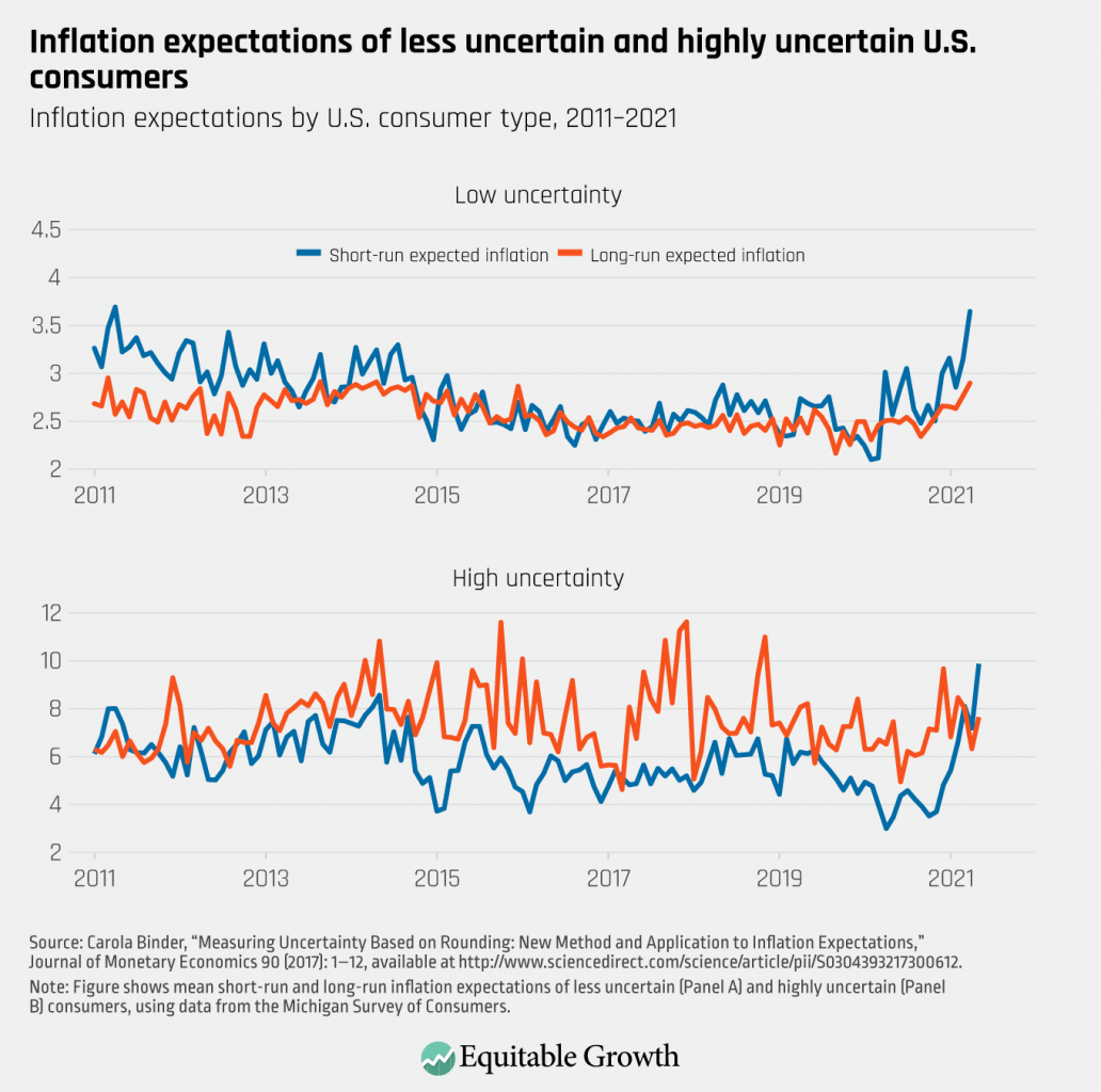 Inflation expectations by U.S. consumer type, 2011-2021