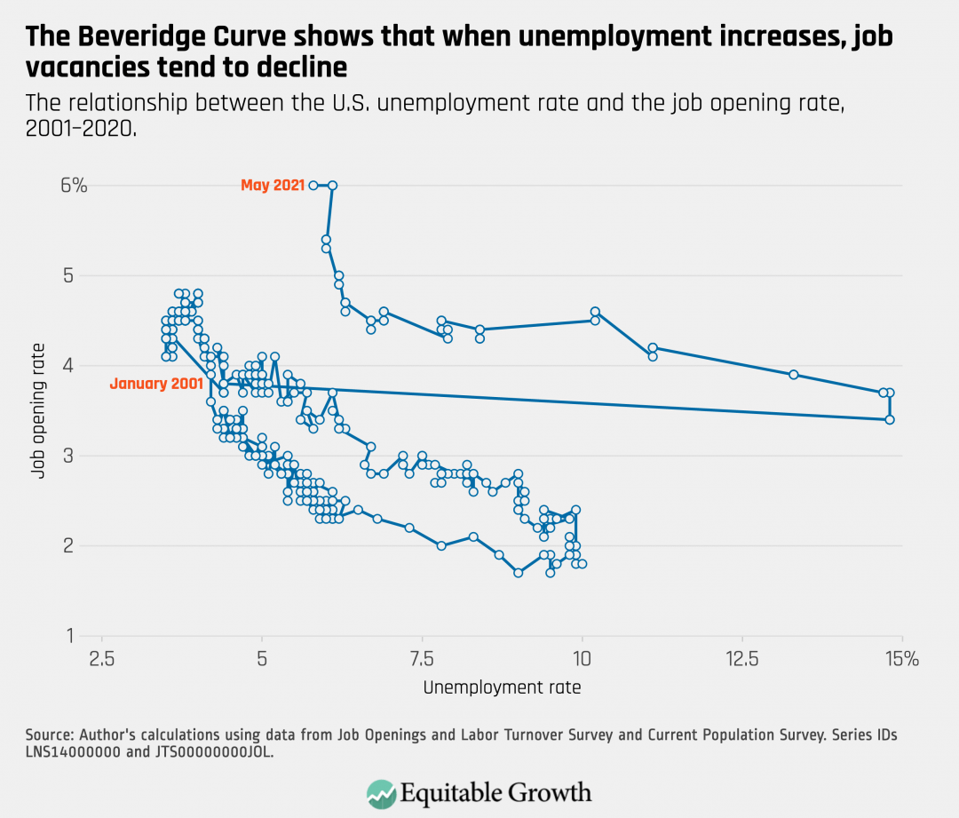 The relationship between the U.S. unemployment rate and the job opening rate, 2001-2020