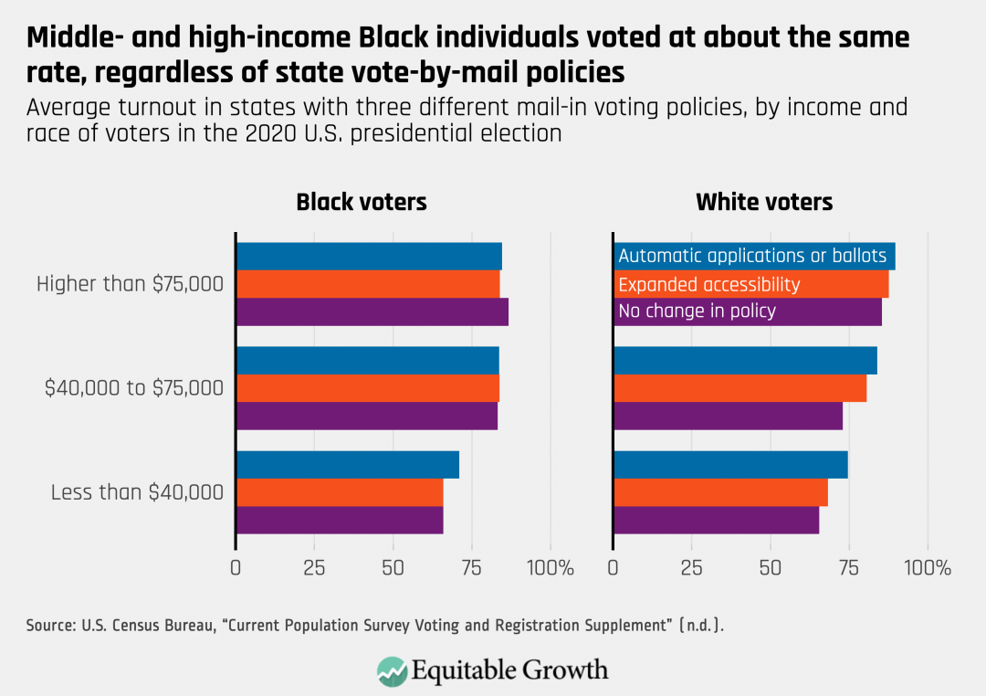 Average turnout in states with three different mail-in voting polices, by income and race of voters in the 2020 U.S. presidential election