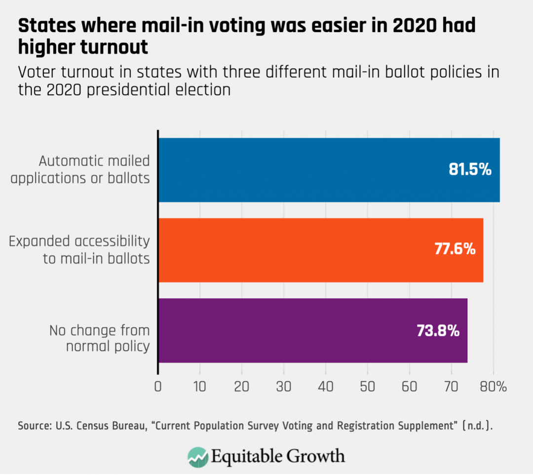 Voter turnout in states with three different mail-in ballot polices in the 2020 presidential election