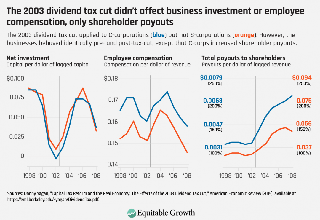 The 2003 dividend tax cut applied to C-corporations (blue) but not S-corporation (orange). However, the businesses behaved identically pre- and post-tax-cut, except that C-corps increased shareholder payouts.