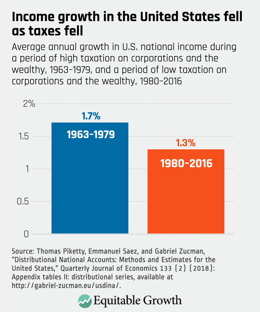 Average annual growth in the U.S. national income during a period of high taxation on corporations and the wealthy, 1963-1979, and a period of low taxation on corporations and the wealth, 1980-2006