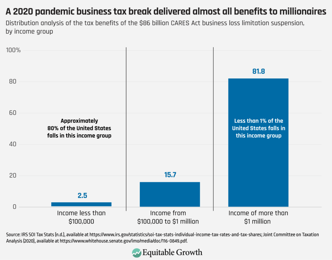 Distribution analysis of the tax benefit of the $86 billion CARES Act business loss limitation suspension, by income group