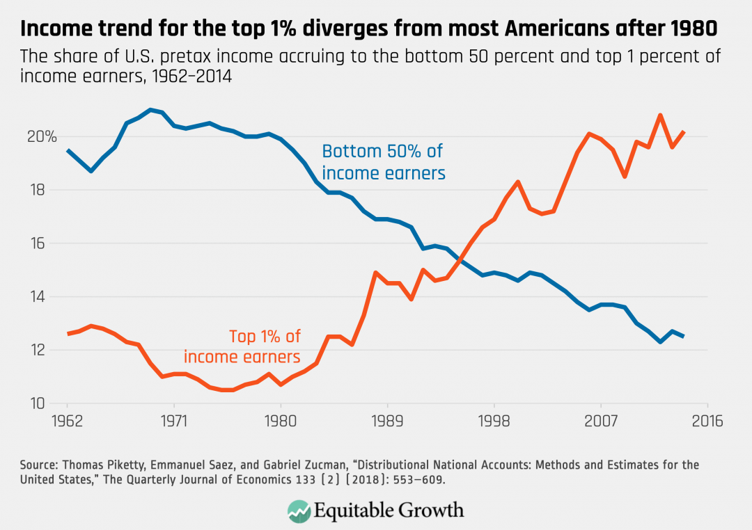 The share of U.S. pretax income accruing to the bottom 50 percent and top 1 percent of income earners, 1962-2014