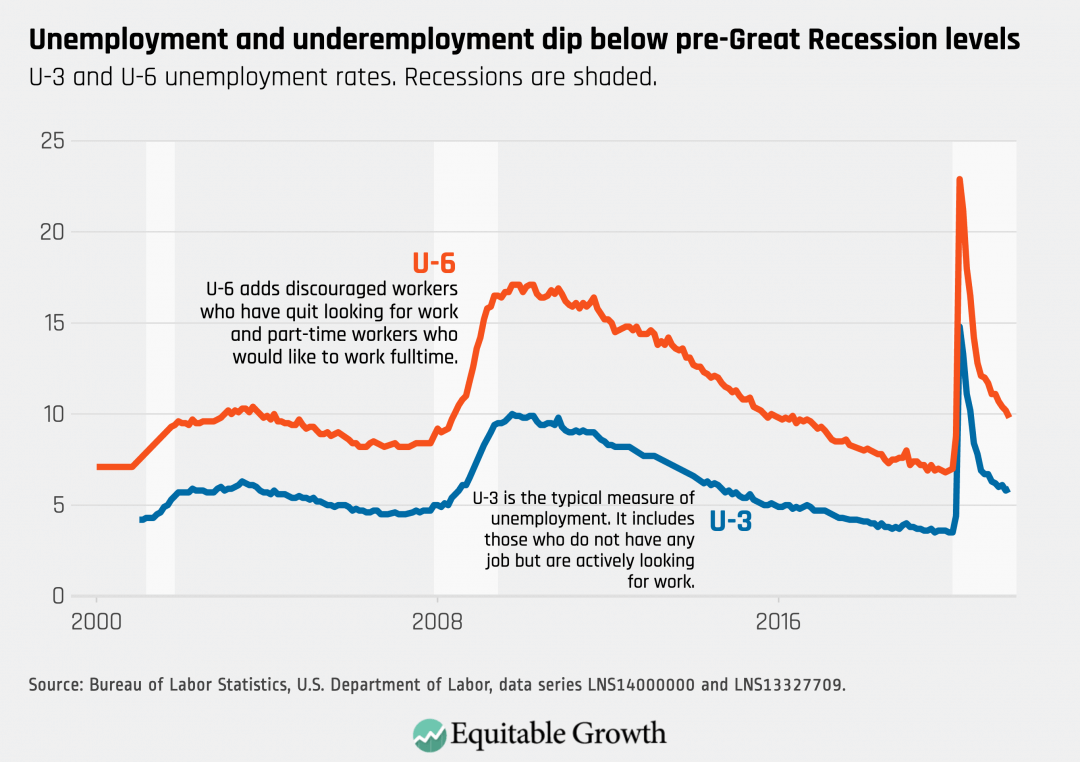 U-3 and U-6 unemployment rates. Recessions are shaded.