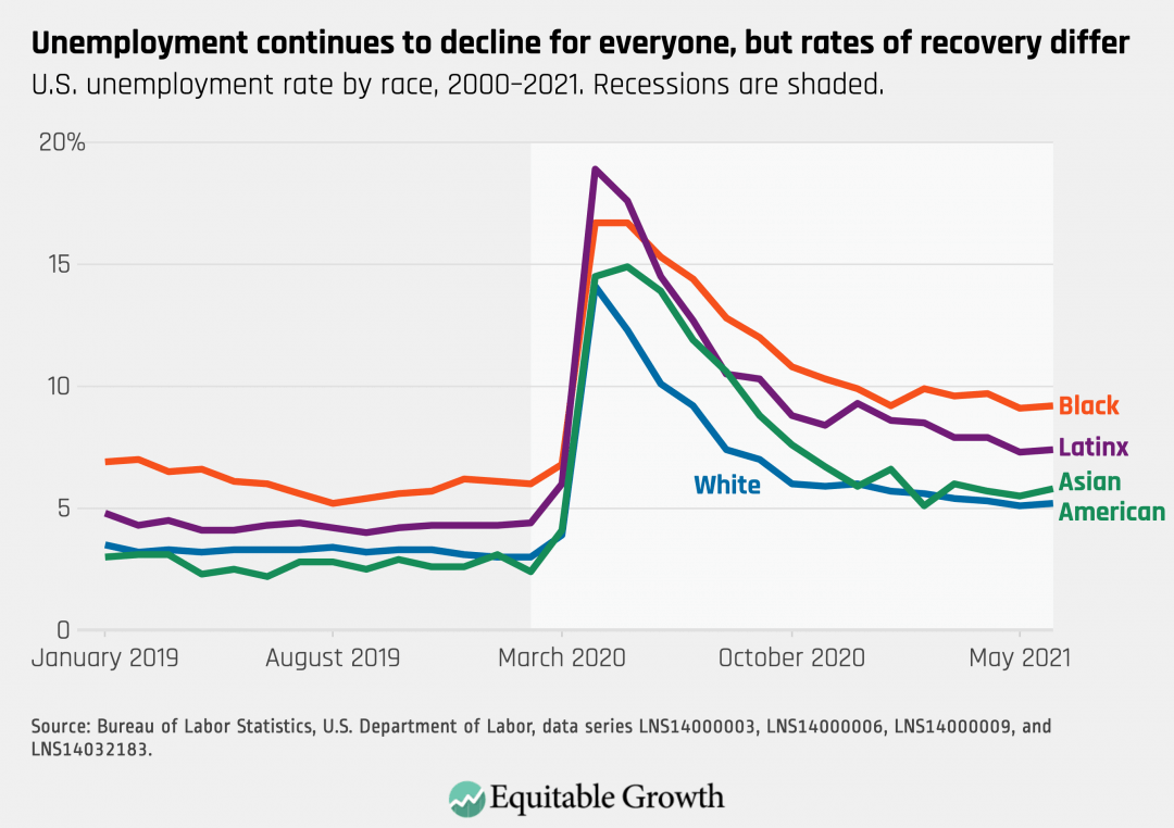 U.S. unemployment rate by race, 2000-2001. Recessions are shaded.