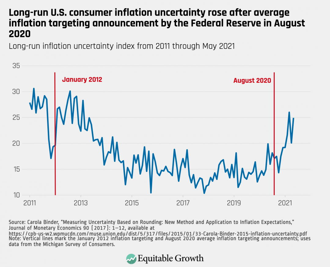 Long-run inflation uncertainty index from 2011 through May 2021